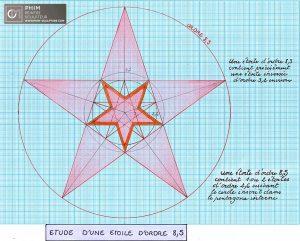 Etude de l'étoile d'ordre 8,5