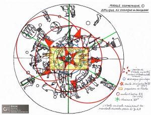Cercle central centré sur la Petite Ourse