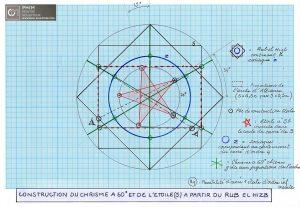 Le Rub el Hizb et la construction d'une étoile d'ordre 3 ou moins