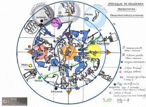 Présentation du zodiaque de Denderah