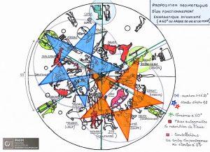 Proposition géométrique d'un fonctionnement du chrisme (zodiaque de Denderah)