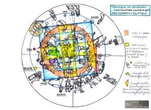 Zodiaque de Denderah: construction géométrique par rapport à l'écliptique