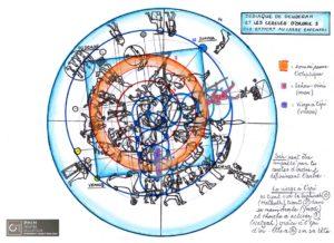 Planisphère de Denderah et les cercles d'ordre 2 par rapport au carré excentré