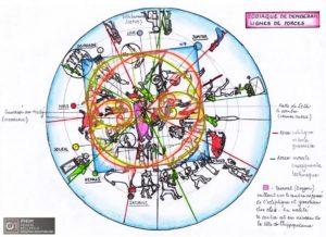 Zodiaque de Denderah: lignes de forces