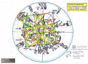 Interactions dorées liées à Vénus et Sirius dans le planisphère de Denderah