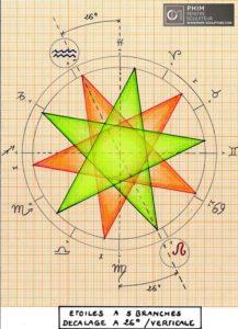 Etoile décalée à 26° dans le repère zodiacal